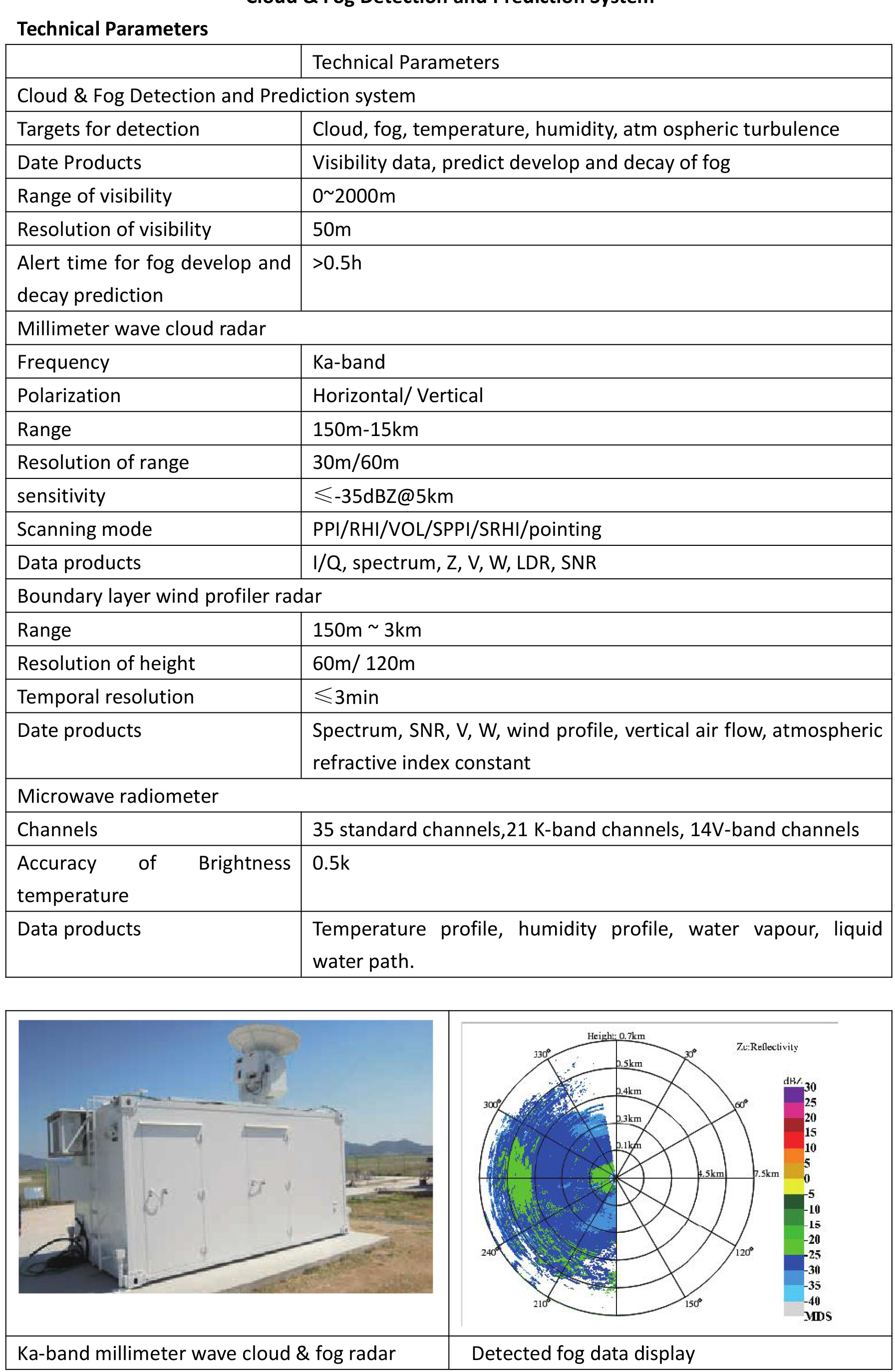 Cloud and Fog Detection and Prediction System-2